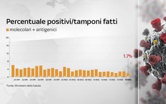 Grafiche coronavirus: la percentuale di positivi sui tamponi fatti è all'1,7%