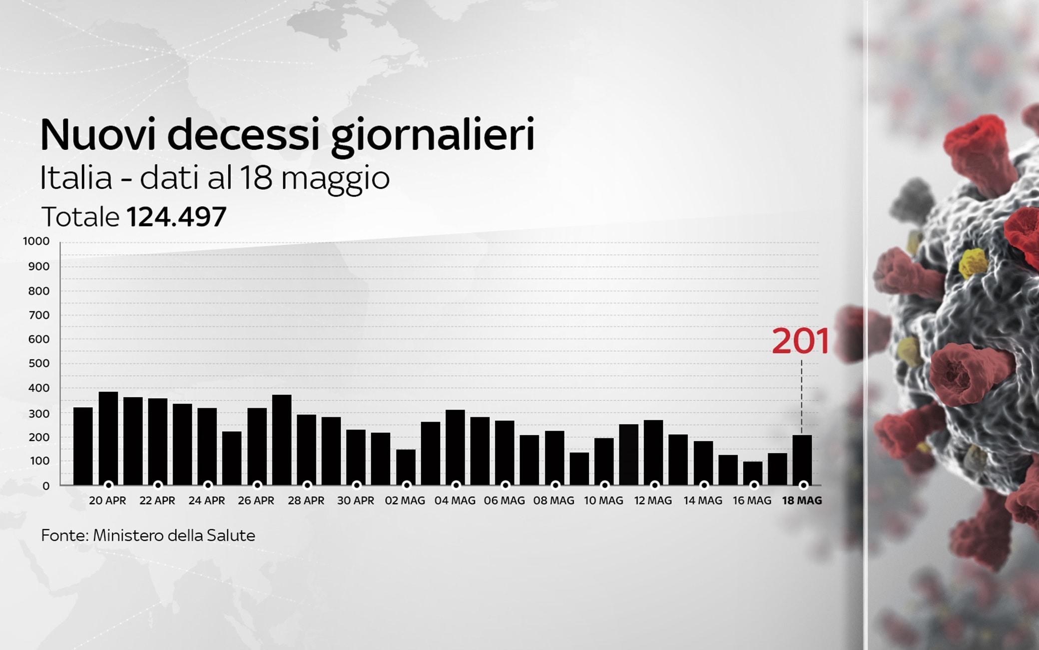 Grafiche coronavirus: i decessi del giorno sono 201