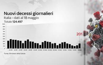 Grafiche coronavirus: i decessi giornalieri sono 201