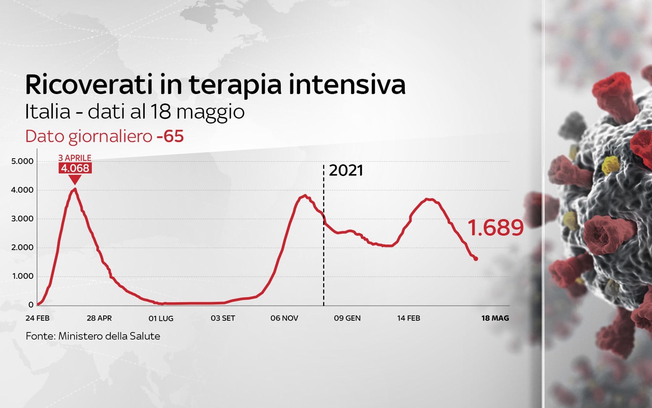 Grafiche coronavirus: i ricoverati in terapia intensiva sono 1.689