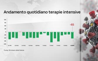 Grafiche coronavirus: sono 65 i pazienti in meno in terapia intensiva