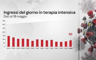 Grafiche coronavirus: gli ingressi del giorno in terapia intensiva sono 86