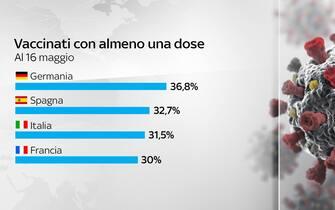 Grafiche coronavirus: i vaccinati con almeno una dose nei diversi Paesi