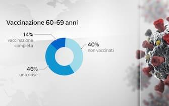 Grafiche coronavirus: la vaccinazione nella fascia 60-69 anni
