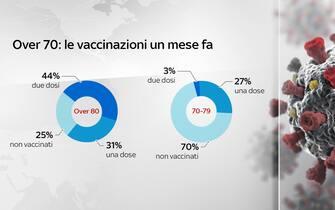 Grafiche coronavirus: la vaccinazione tra gli over 70