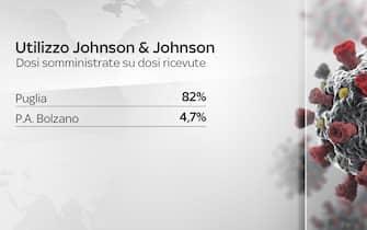 Grafiche coronavirus: le dosi di Johnson&Johnson