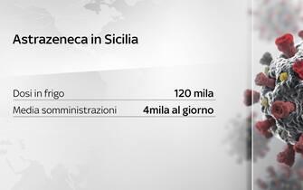 Grafiche coronavirus: AstraZeneca in Sicilia