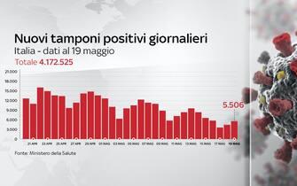 Il bollettino Covid del 19 maggio registra 5.506 nuovi casi
