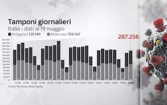 Il bollettino del 19 maggio riporta che in 24 ore sono stati effettuati 287.256 tamponi