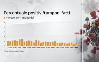 Secondo il bollettino del 19 maggio la percentuale di positivi sui tamponi è all'1,9%