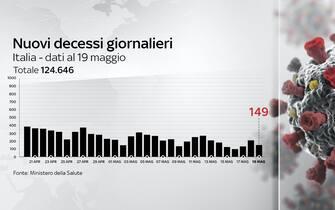 Nel bollettino del 19 maggio si registrano 149 vittime in 24 ore