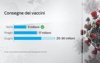 A maggio sono previste in consegna in Italia 20-30 milioni di dosi di vaccini anti-Covid
