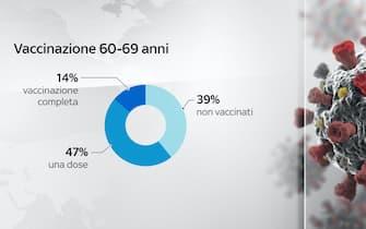 Nella fascia 60-69 anni, il 14% risulta vaccinato con due dosi contro il Covid