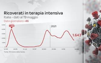 Al 19 maggio  i pazienti in terapia intensiva: sono 1.643