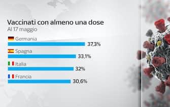 Al 17 maggio in Germania il 37,3% della popolazione è vaccinato con almeno una dose, in Italia il 32%