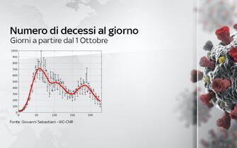 Nel grafico il numero di decessi al giorno a partire dall'1 ottobre