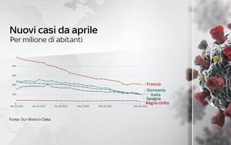 Nel grafico l'andamento dei nuovi casi da aprile in alcuni Paesi Ue