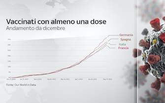 L'andamento dei vaccinati con almeno una dose da dicembre in Italia, Francia, Germania, Spagna