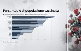 La percentuale di popolazione vaccinata nel mondo divisa per Paesi