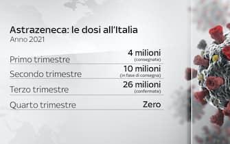 Le dosi di AstraZeneca consegnate e in consegna all'Italia