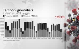Secondo il bollettino del 23 maggio 2021 i tamponi effettuati sono 179.391