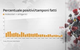 Secondo il bollettino del 23 maggio 2021 la percentuale positivi è del 2,2%