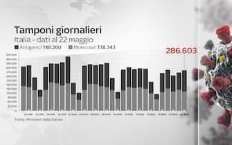 Il grafico che mostra il numero di tamponi giornalieri anti-Covid