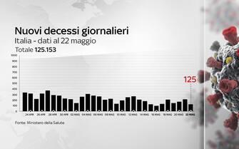 Il grafico che mostra l'andamento dei decessi Covid in Italia