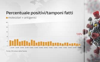 Il grafico che mostra il tasso di positività in Italia