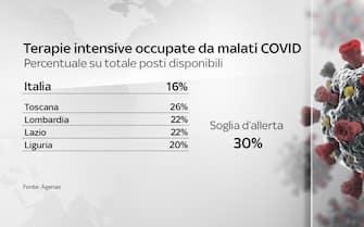 Il grafico che mostra la soglia d'allerta delle terapie intensive occupate dai malati Covid