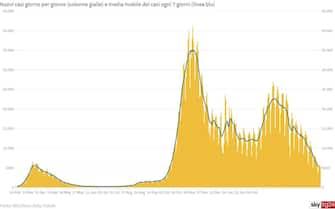 Il grafico che mostra l'andamento dei nuovi casi in Italia