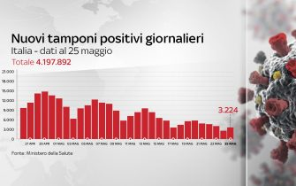 Grafiche coronavirus: i nuovi tamponi positivi giornalieri sono 3.224