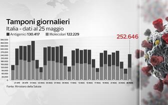 Grafiche coronavirus: i tamponi effettuati oggi sono 252.646