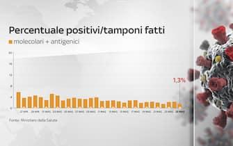 Grafiche coronavirus: la percentuale di positivi sui tamponi fatti è all'1,27%