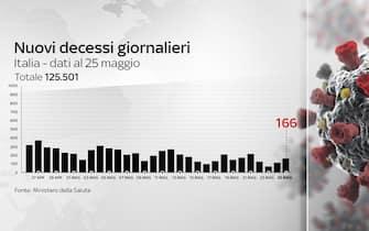Grafiche coronavirus: i decessi giornalieri sono 166
