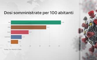Grafiche coronavirus: le dosi somministrate per 100 abitanti