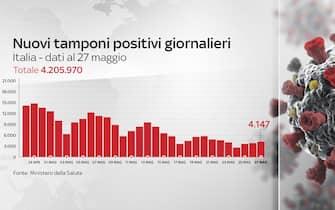 Grafiche coronavirus: i nuovi tamponi positivi giornalieri sono 4.147