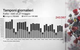 Grafiche coronavirus: i tamponi effettuati oggi sono 243.967