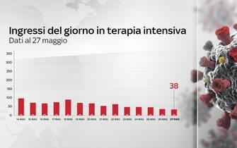 Grafiche coronavirus: gli ingressi del giorno in terapia intensiva sono 38