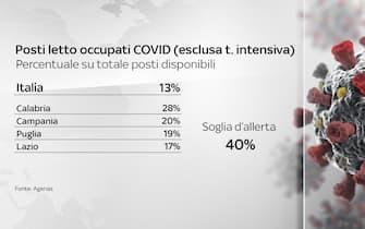 Grafiche coronavirus: la percentuale di posti letto occupati esclusa la terapia intensiva nelle regioni