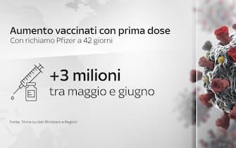 Grafiche coronavirus: aumento vaccinati con prima dose