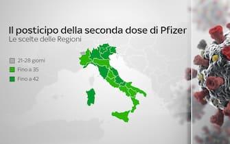 Grafiche coronavirus: il posticipo della seconda dose Pfizer nelle regioni