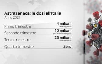 Grafiche coronavirus: le dosi di AstraZeneca all'Italia