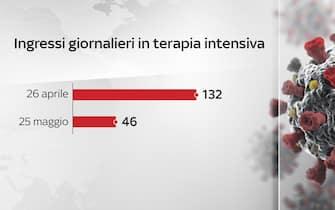 Grafiche coronavirus: ingressi giornalieri in terapia intensiva