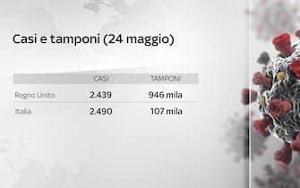 Grafiche coronavirus: casi e tamponi confronto Italia Uk