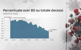 Grafiche coronavirus: percentuale over 80 su totale decessi