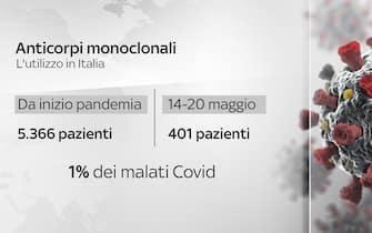 Grafiche coronavirus: anticorpi monoclonali