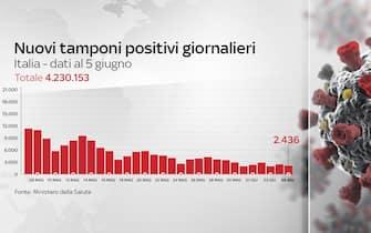 Grafiche coronavirus: i nuovi tamponi positivi giornalieri sono 2.436