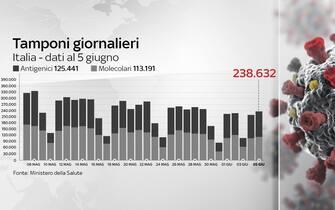 Grafiche coronavirus: i tamponi effettuati oggi sono 238.632
