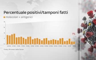 Grafiche coronavirus: la percentuale di positivi sui tamponi fatti è all'1%